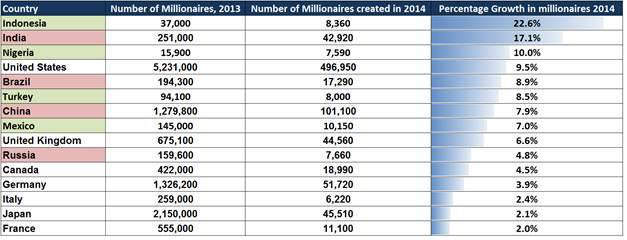 The countries set to see the biggest increase in millionaires in 2014