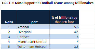 Most Supported Football Teams among Millionaires (Global)