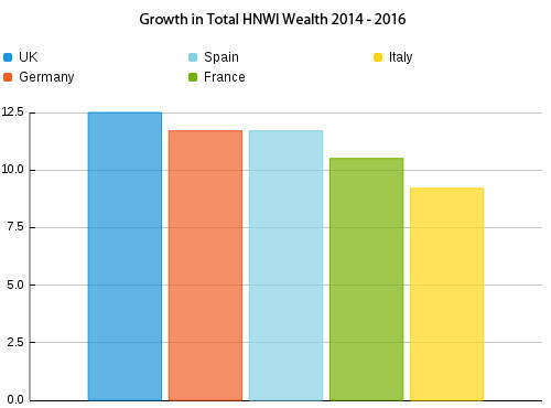 Growth in Total HNWI Wealth