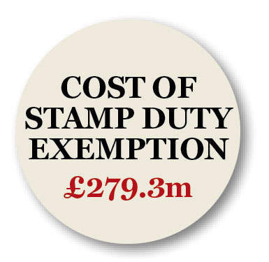 Cost of embassies' stamp duty exemption